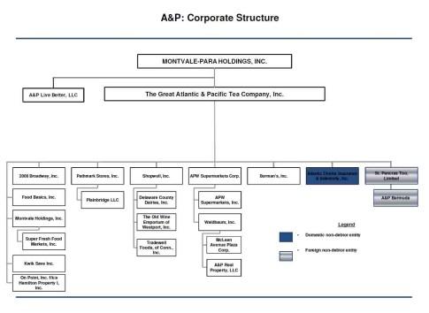 A&P orh chart