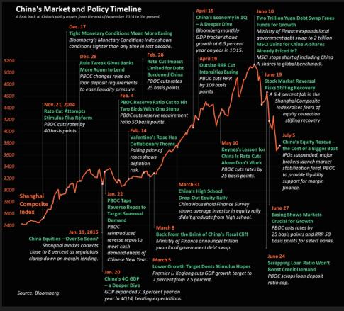 BloombergChinaTimeline