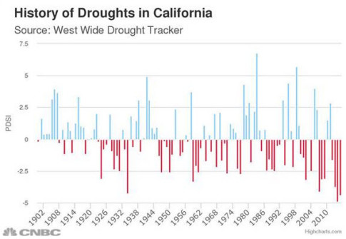 California-drought-history
