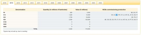 ECB currency printing