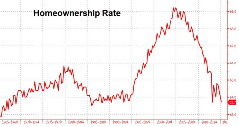 HomeownershipRate