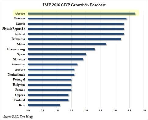 IMF Greece growth