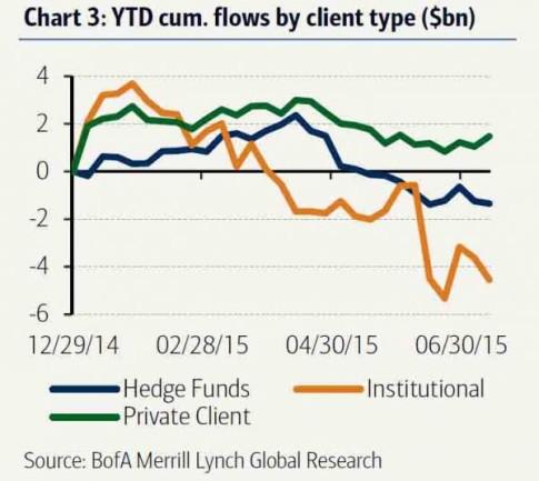 July 21 cumulative flows by client _0