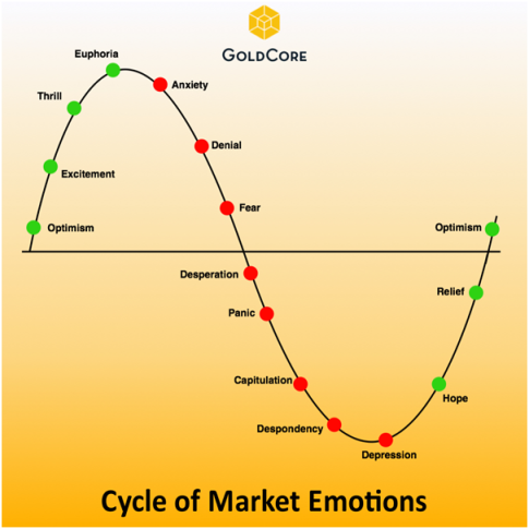 Market-emotions
