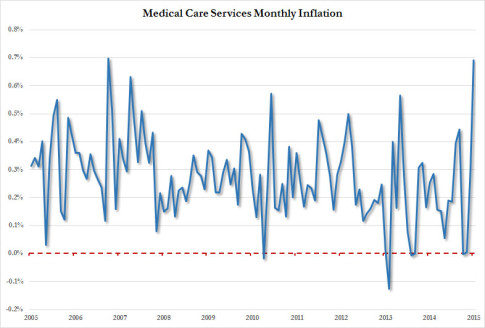 Medical Care Services Inflation