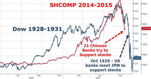 Similarities Between Chinas Stock Market Crash And 1929 Are Eerie