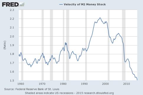 Velocity-Of-Money-M2