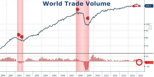 World-Trade-Volume-Zero-Hedge