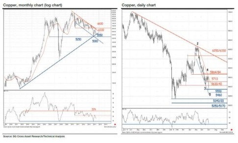 copper LT trend_0