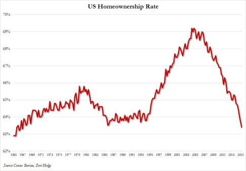 homeownership rate Q2 2015