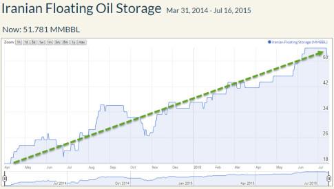iran-floating-oil-storage