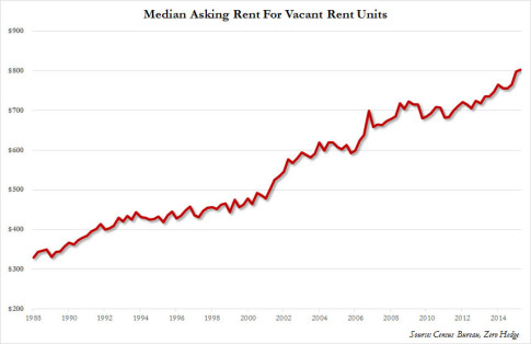 median asking rent q2 2015