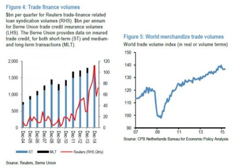 trade finance volume_0