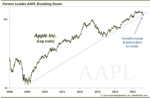 Apple-AAPL