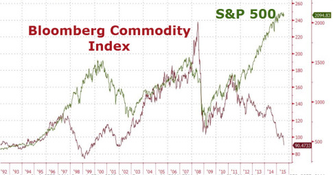 Bloomberg Commodity Index