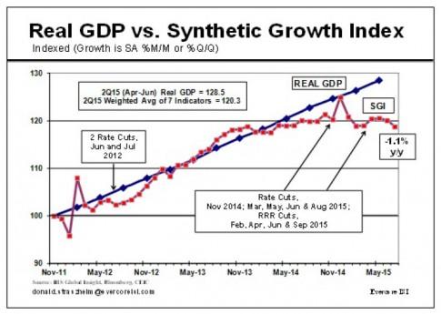 CHINA REAL GDP