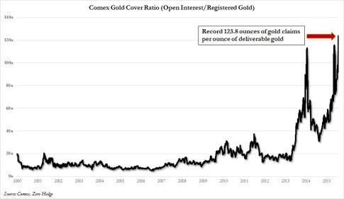 Gold coverage ratio