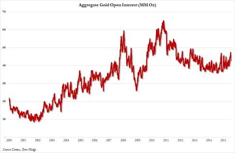 Gold open intterest