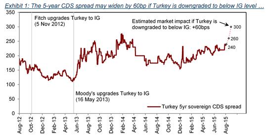 TurkeyCDS
