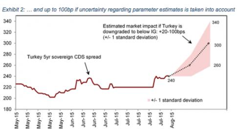 TurkeyCDS2_0