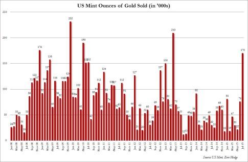 US Mint gold July 2015
