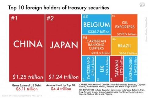 US Treasuries-2