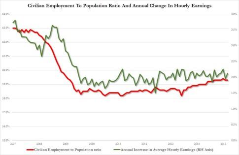 civilian employemnt ratio