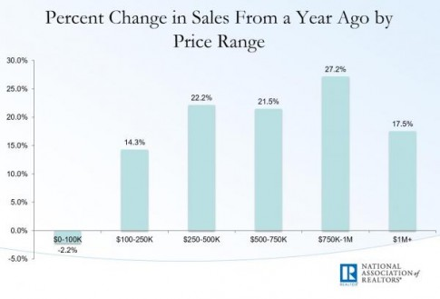 existing home sales sales change from year ago by price_0