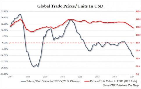 global trade USD