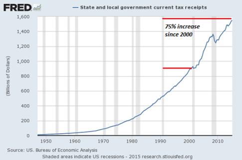 local-govt-taxes8-15-1