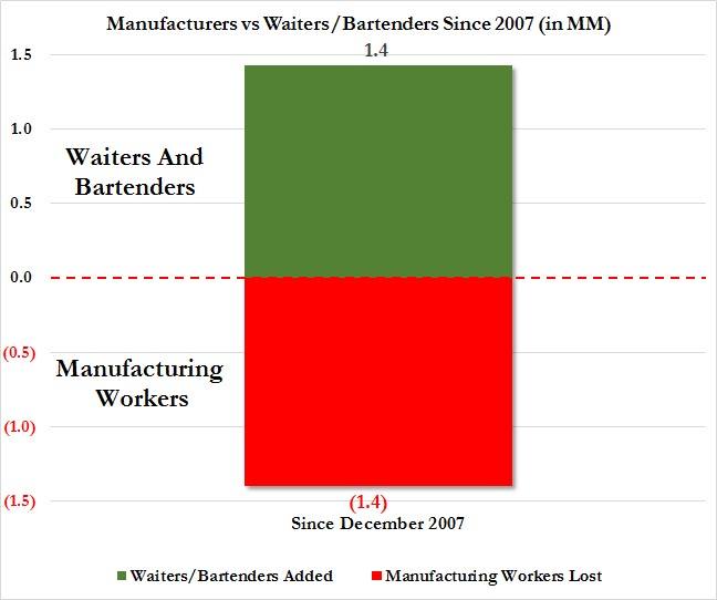 mfg workers vs bartenders