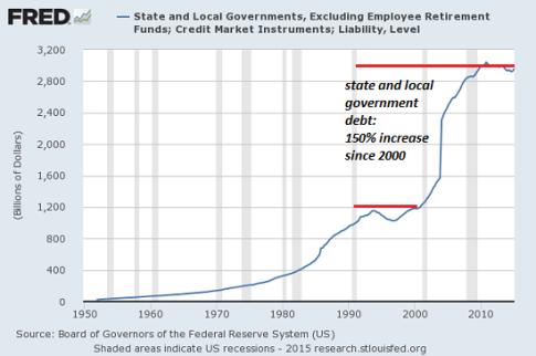 state-local-govt-debt8-15