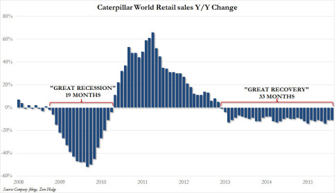 CAT retail sales 2
