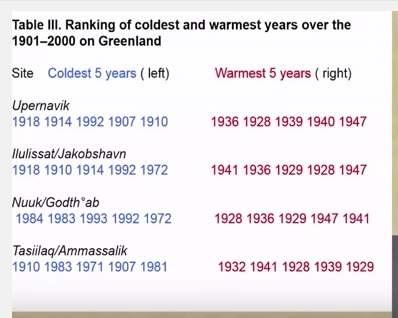 Coldest-years-in-Greenland