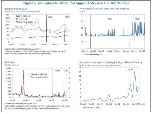 JGB liquidity