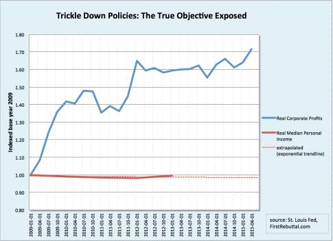 Trickle-Down