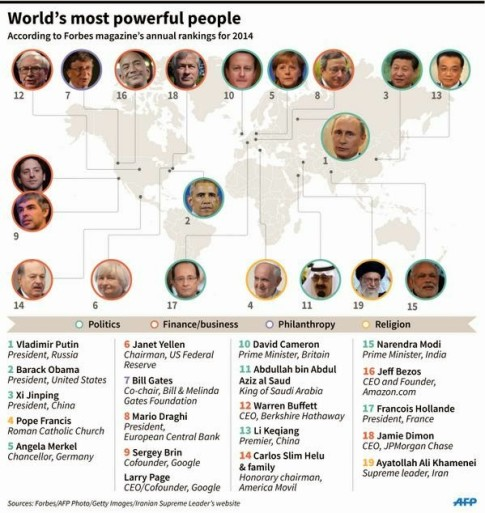 Worlds-Most-Powerful-People