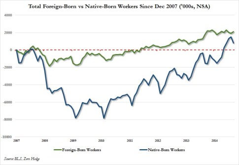 domestic vs foreign cumulative