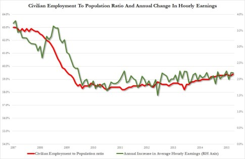 part rate vs wages_1