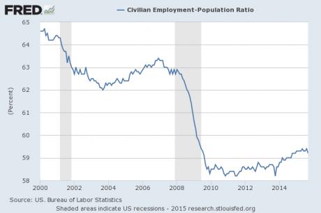 Employment-Population-Ratio-October-2015-460x306
