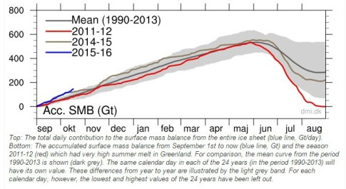 Greenland-ice-growth-blowing-away-records-Oct2015