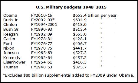 Military-Budget-Chart