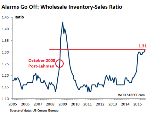 US-Wholesale-inventories-sales-ratio-2005_2015-08