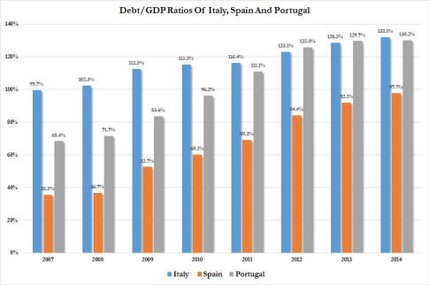 debt GDP ratios 2014 update piigs