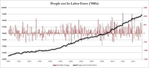 labor force people