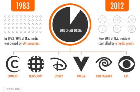 media-ownership