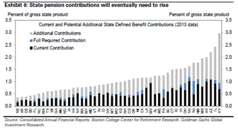 PensionUnderfunded