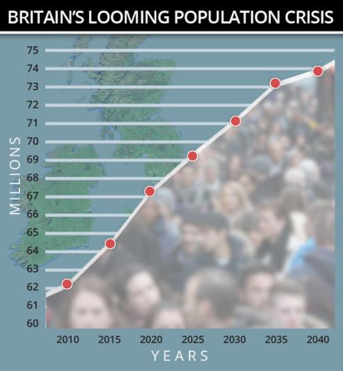 Polulation Crisis
