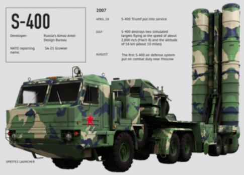 S-400-Russia