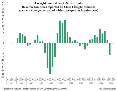 US RAILROAD FREIGHT VOLS (2)